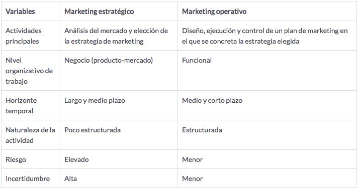 Marketing estratégico y marketing operativo